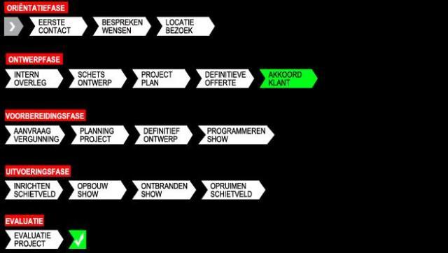 Schematische weergave van de manier van werken en aanpak van Xena Vuurwerk BV